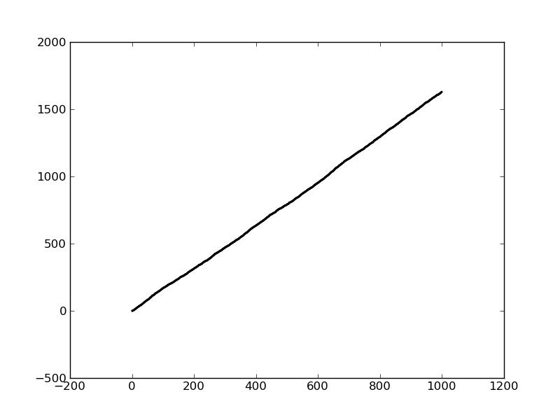 stacksgraph_inversesquare